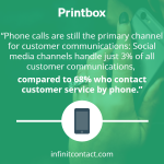 Phone calls as the primary channel