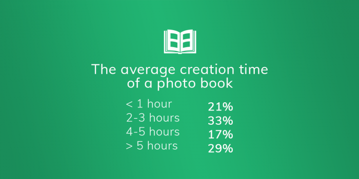 The average creation time of a photo book data.